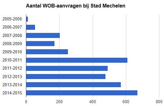 wob_mechelen