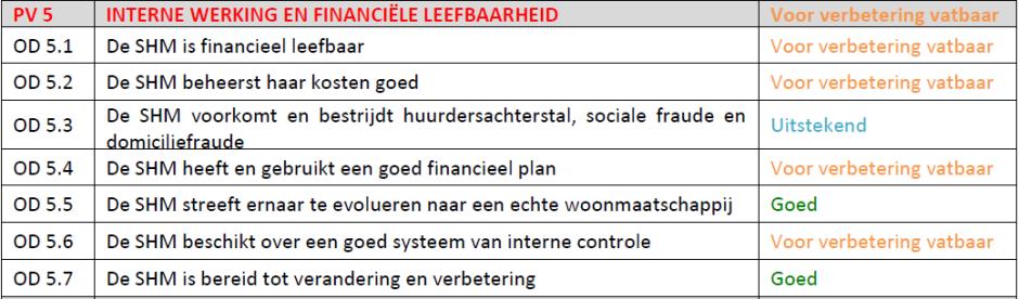 visitatiecommissie_woonpunt_Mechelen
