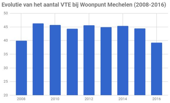vte_woonpunt_Mechelen