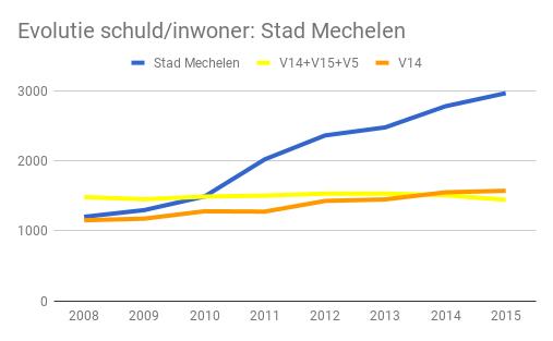 chart_mechelen_v14