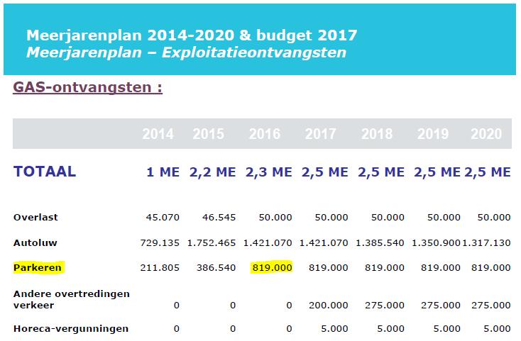 GAS_parkeren_budget2017