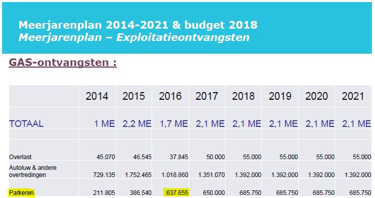 GAS_parkeren_budget2018