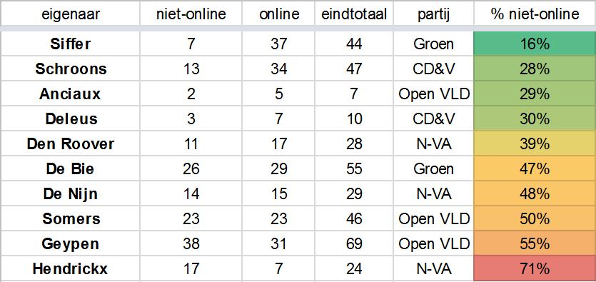 transparantierapport_juni_tabel