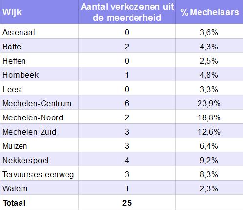 meerderheidTabel